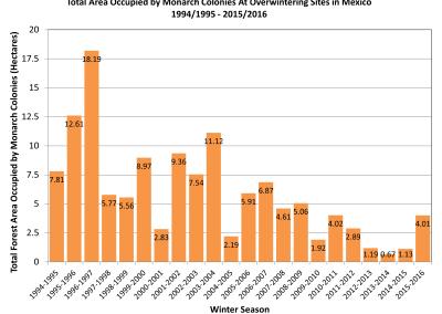 5. Local Adaptation of Milkweed: Data Analysis