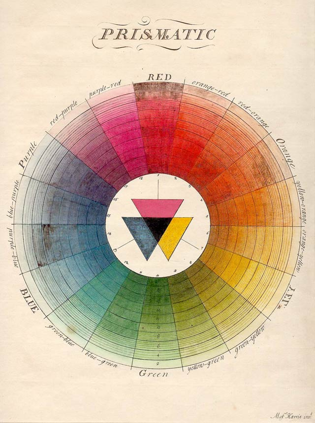 Moses Harris – The Natural System of Colors (1776)