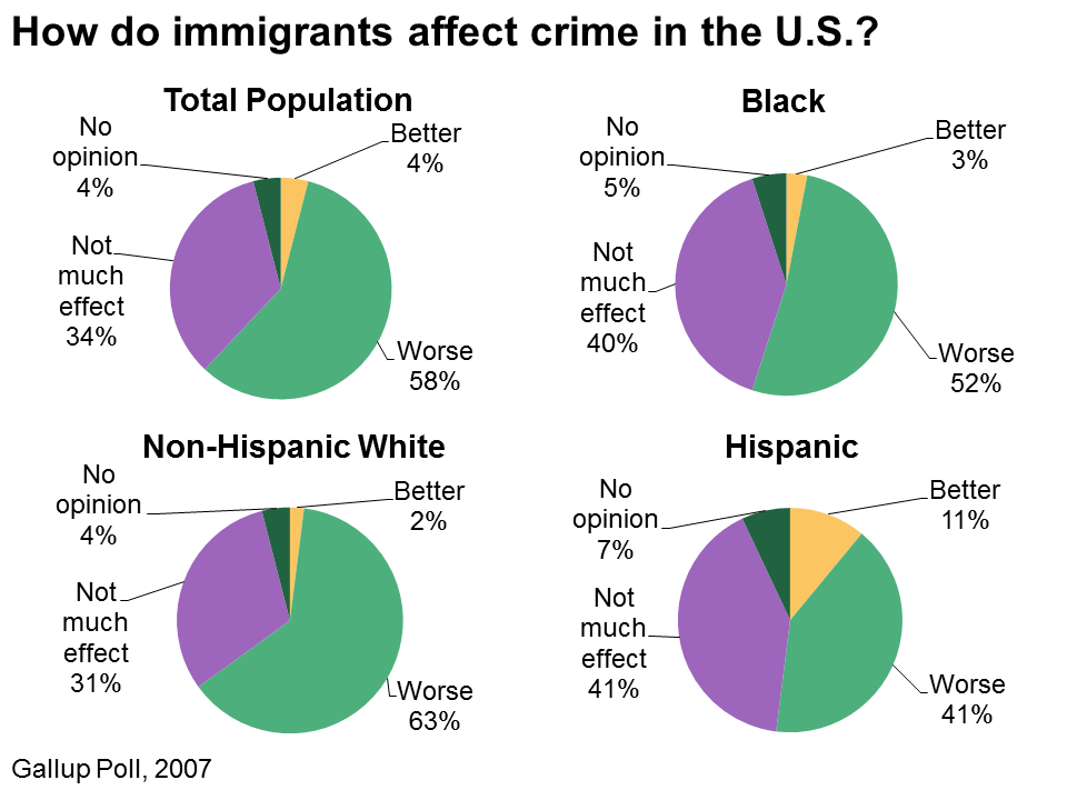 immigration and crime This sample research paper on immigration and crime features: 7300+ words (26 pages), an outline, apa format in-text citations and a bibliography with 25 sources.