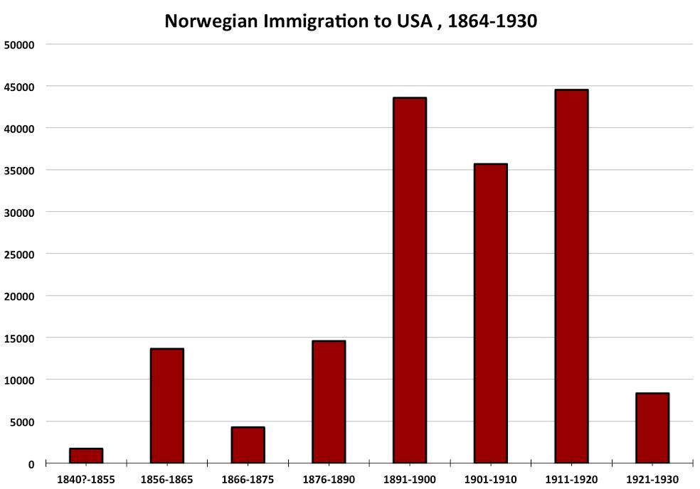 Norwegian American Lutheranism Locating Lutheranism
