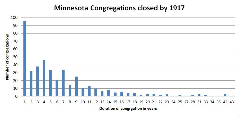Duration MN congregations